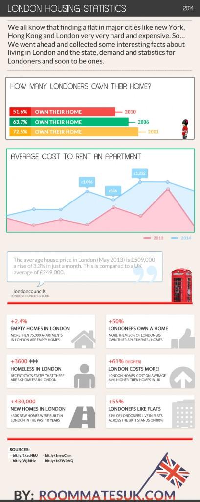London Housing Statistics